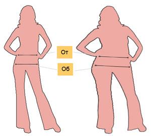 Расход ткани для полных фигур