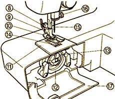 Инструкция швейной машины чайка 143, инструкция швейной машинки.