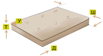 Мерки для выкройки простыни на резинке